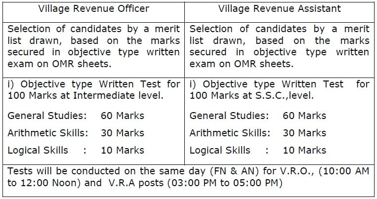 AP VRO VRA Model Paper & Exam Pattern 2020